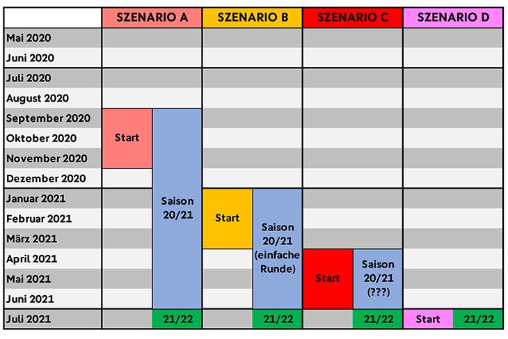 Die vier Szenarien im grafischen Überblick. (Grafik kann per Mausklick vergrößert werden, Quelle: BFV)